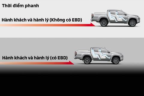 Hệ thống phanh ABS-EBD